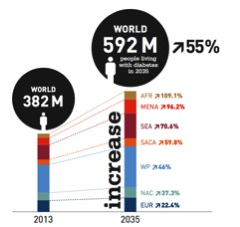 Estimated increase of people with diabetes until 2035: IDF Diabetes Atlas 2013