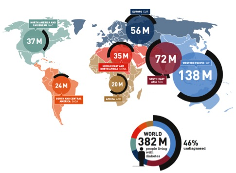 Number of people with diabetes worldwide: IDF Diabetes Atlas 2013