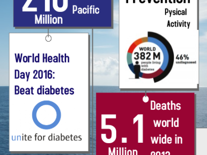 World Health Day 2016: Beat diabetes      The Asia/Pacific region at the forefront of the fight against diabetes