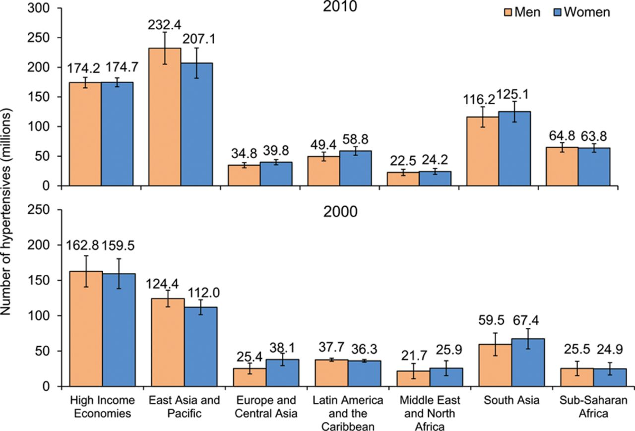Source: Circulation, Global Disparities of Hypertension Prevalence and Control, Published 9 August 2016  Absolute burden of hypertension in adults 20 years and older by world region and sex; numbers in millions